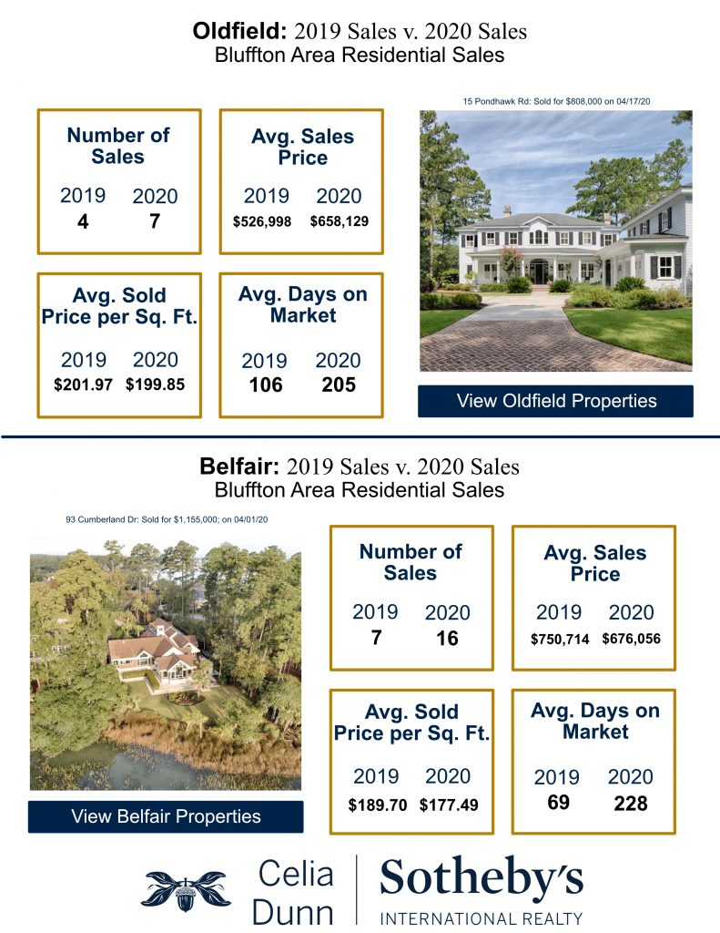 Second Quarter 2020 Market Report for Oldfield and Belfair