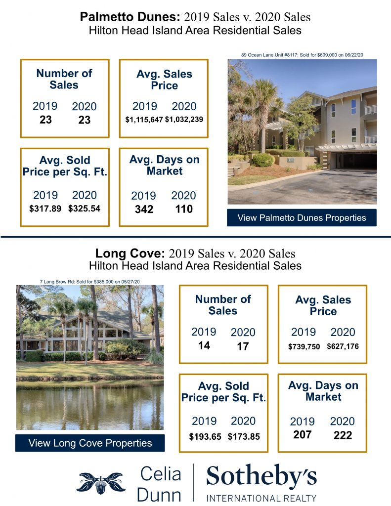 Second Quarter Market Report for Palmetto Dunes and Long Cove