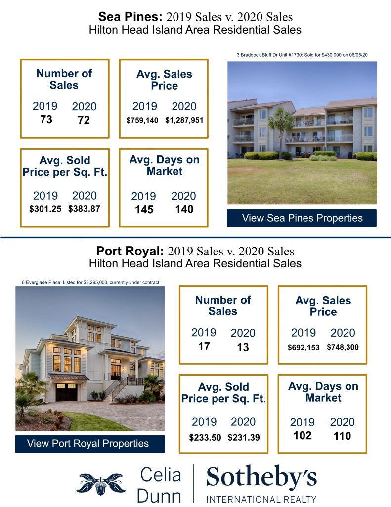 Second Quarter Market Report for Sea Pines and Port Royal